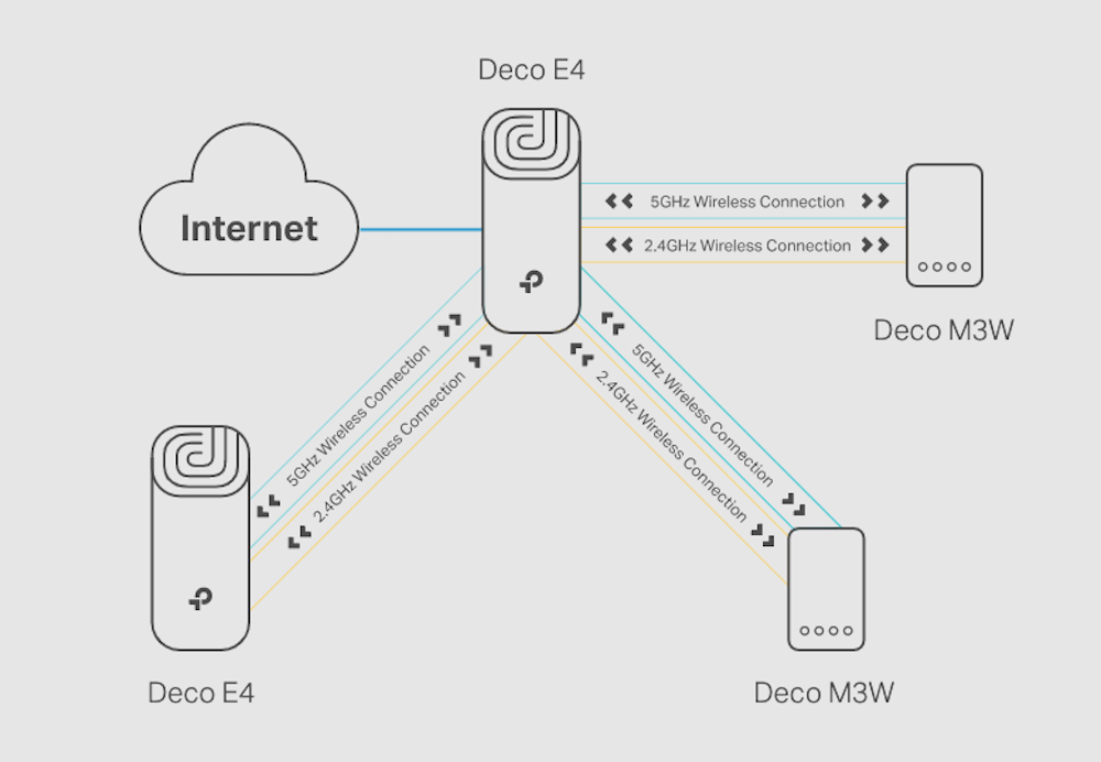 c09-tp-link-wi-fi-router-deco-e4.png